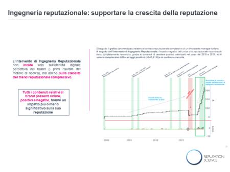 Reputazione asset per la ripartenza: il ruolo dell'Ingegneria Reputazionale
