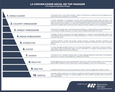 La comunicazione social dei top manager: intervista a Radio Cusano Campus