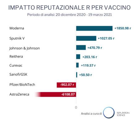 La reputazione dei vaccini contro il Covid-19: intervista a Radio24