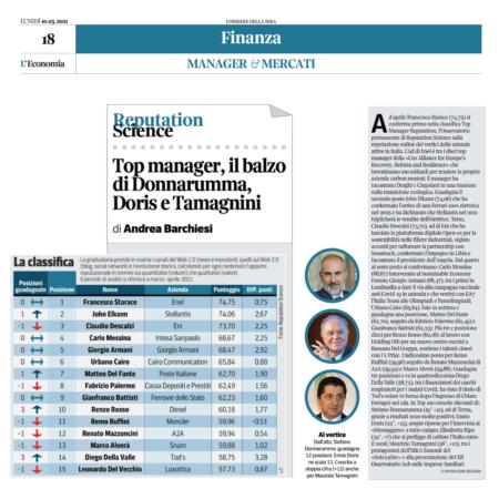 Top Manager Reputation: resta primo Starace, secondo John Elkann, seguito da Claudio Descalzi