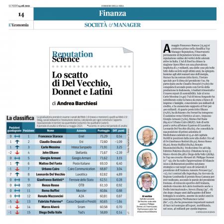 Top Manager Reputation: Starace è primo, Descalzi sale al secondo posto, terzo Messina